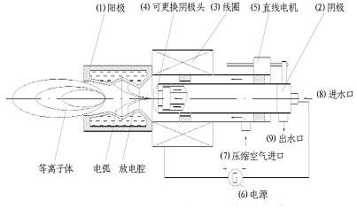 等离子发生器工作原理图