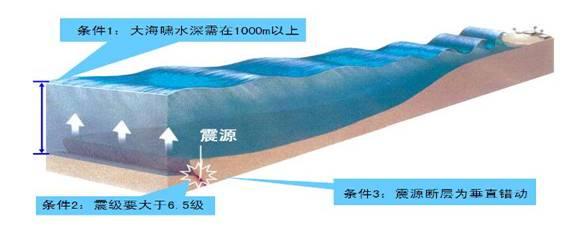 不利于地震海啸的形成与传播