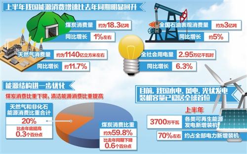 能源需求变化折射新旧动能持续转换