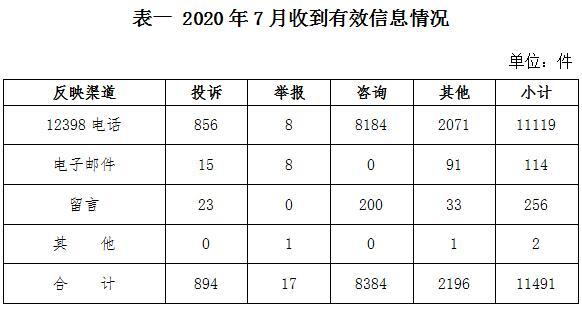 2020年7月12398能源监管热线投诉举报处理情况通报
